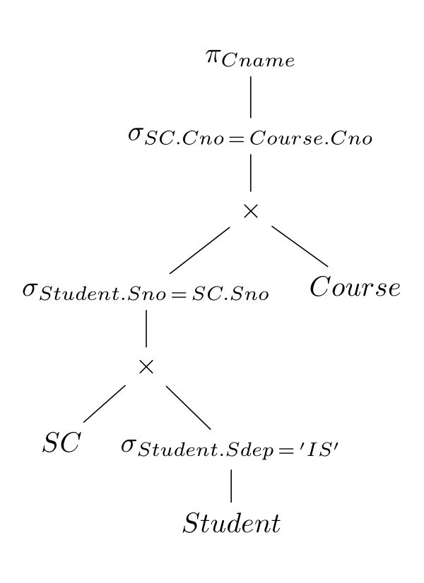 relation-algebra-syntax-tree.png